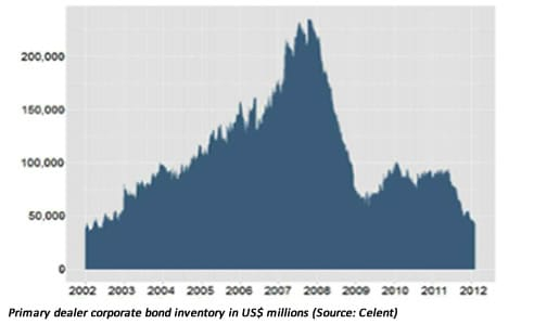 Celent corporate bond liquidity